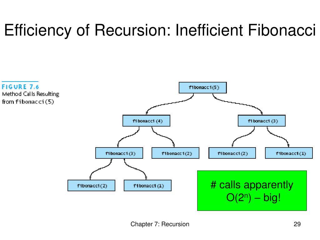 Efficiency of Recursion: Inefficient Fibonacci
