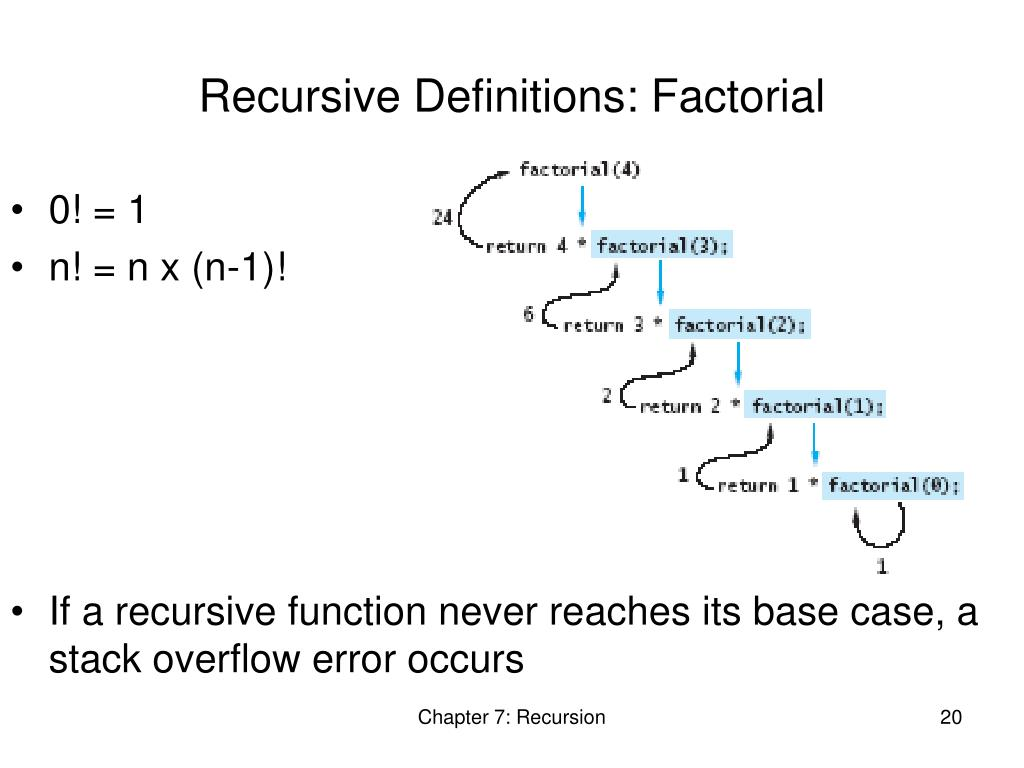 Recursive Definitions: Factorial