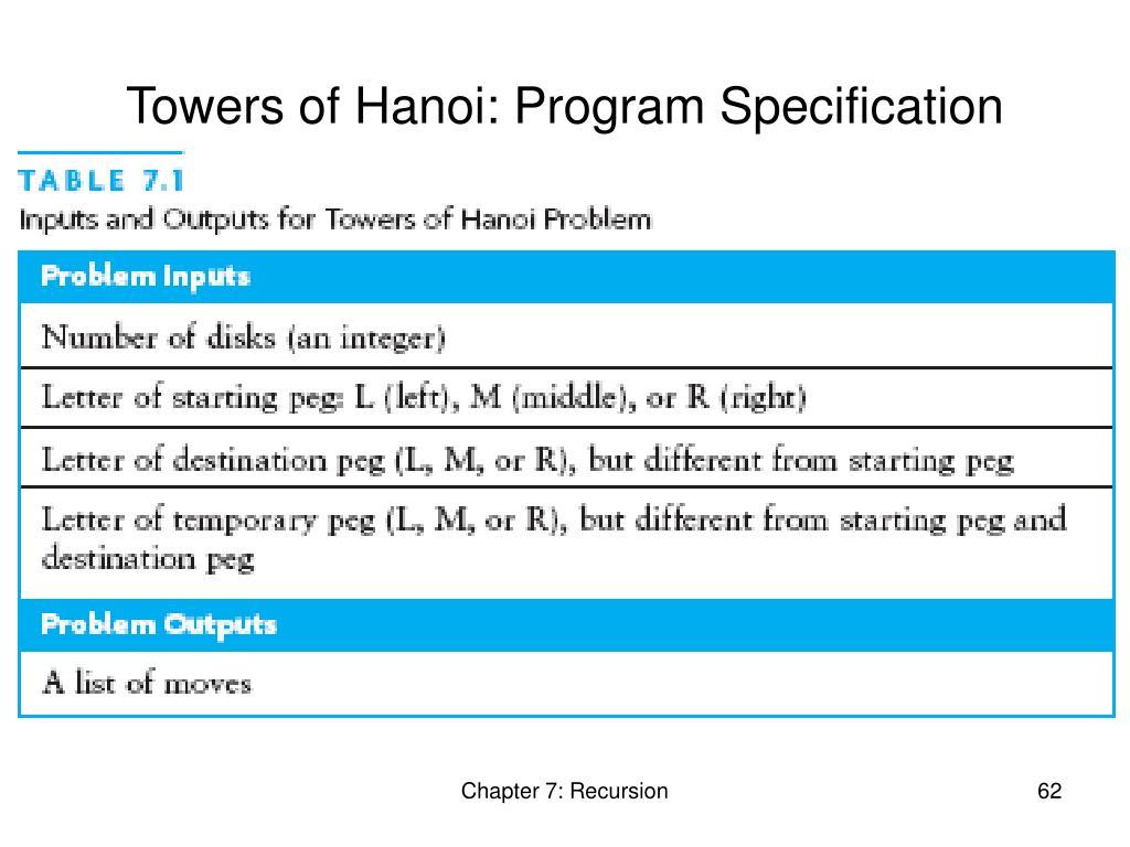 Towers of Hanoi: Program Specification
