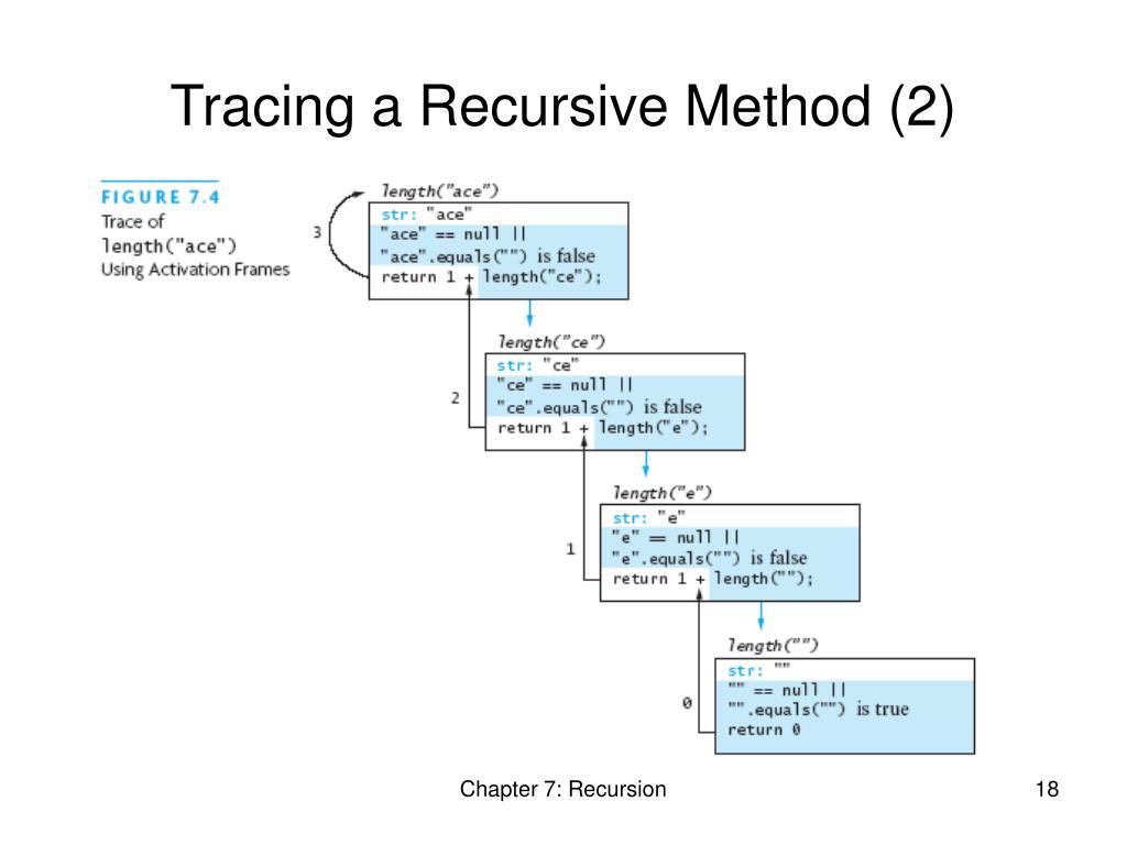 Tracing a Recursive Method (2)