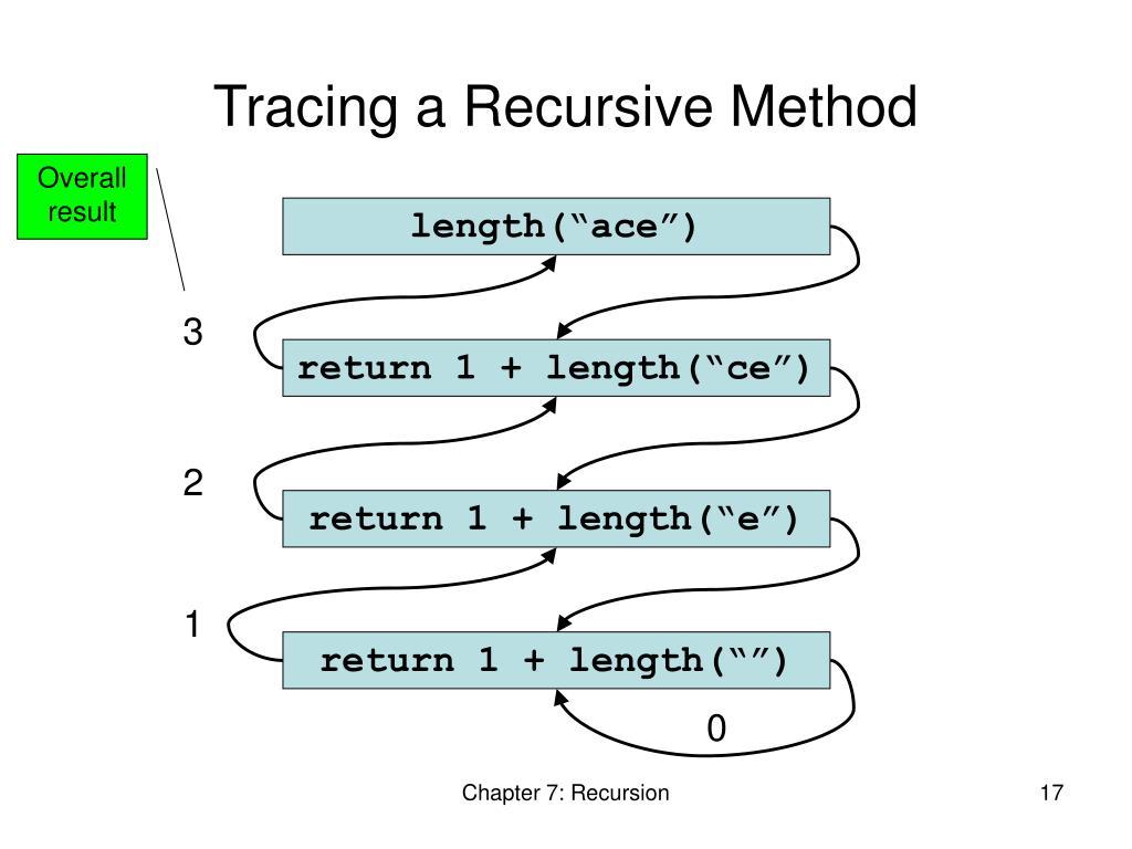 Tracing a Recursive Method