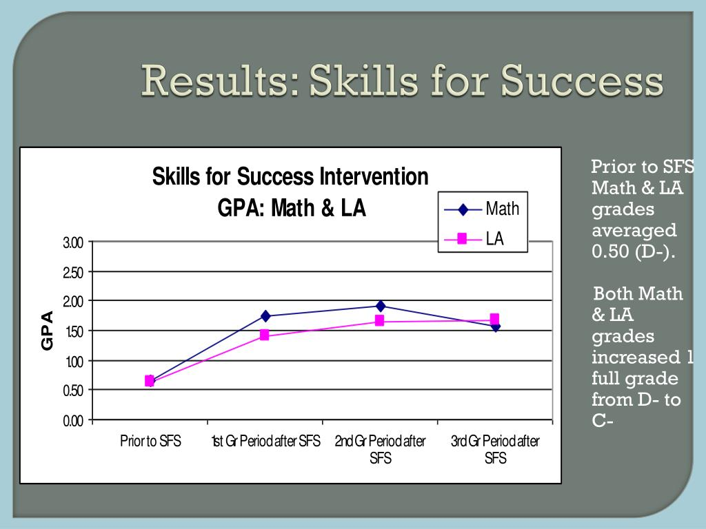 Results: Skills for Success