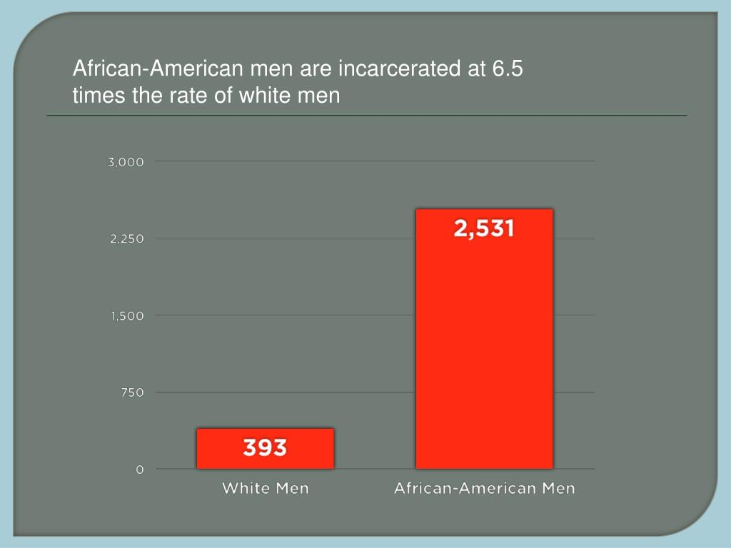 African-American men are incarcerated at 6.5 times the rate of white men