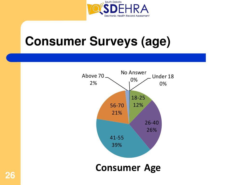 Consumer Surveys (age)