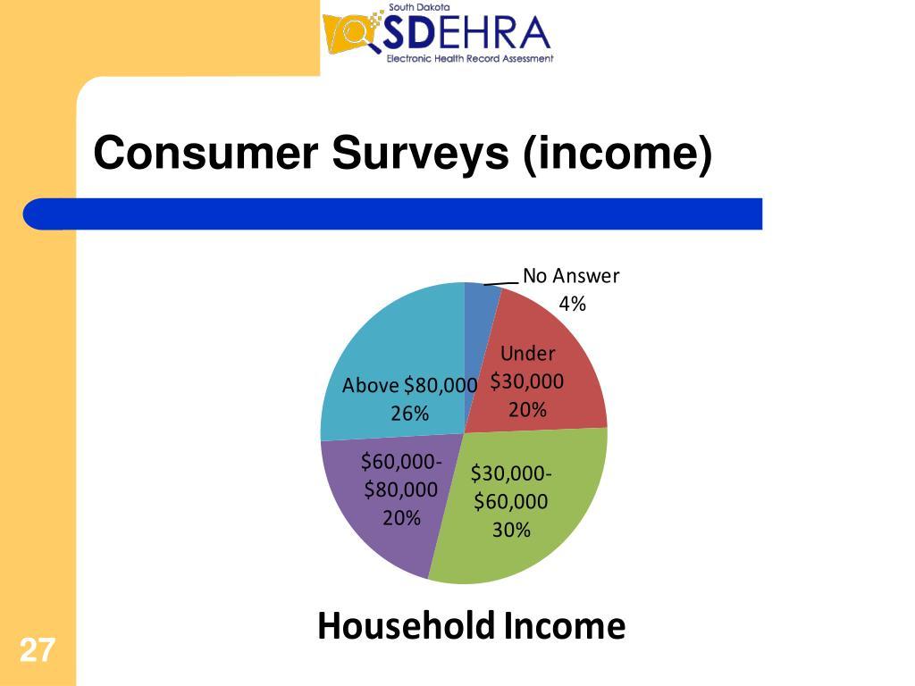 Consumer Surveys (income)