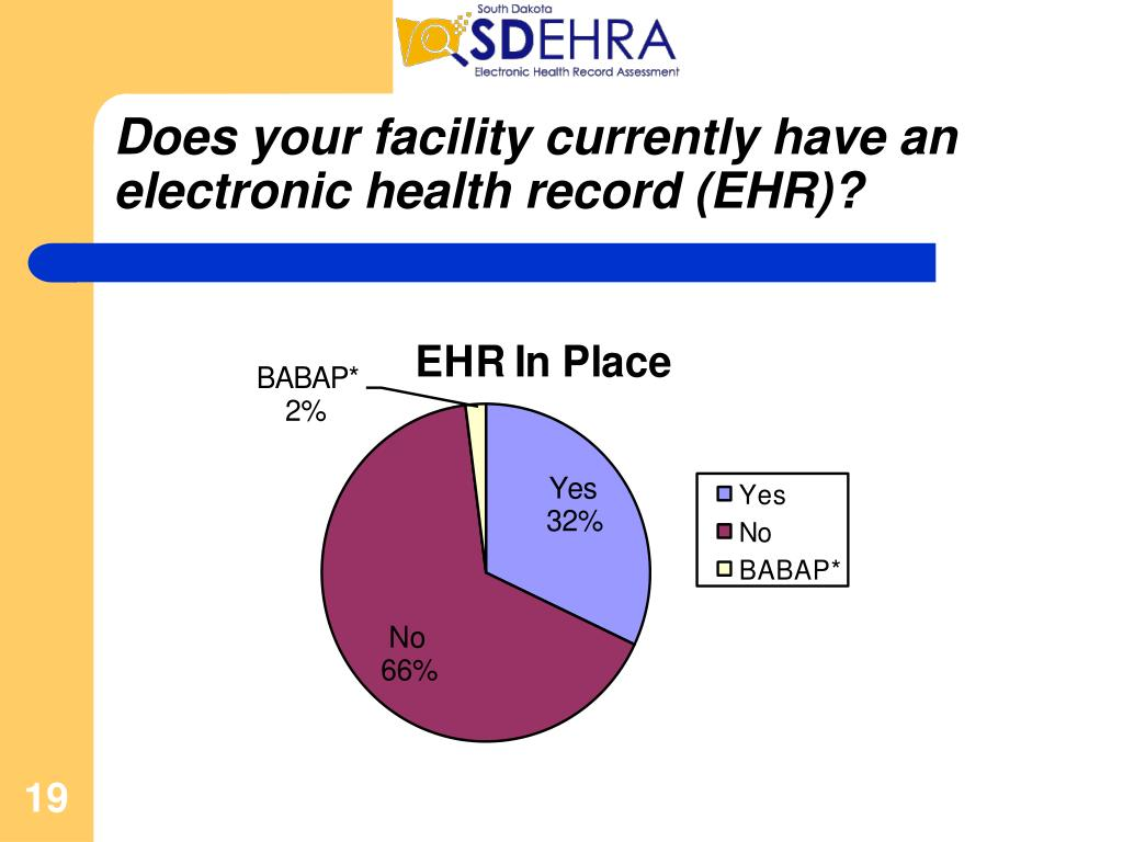 Does your facility currently have an electronic health record (EHR)?