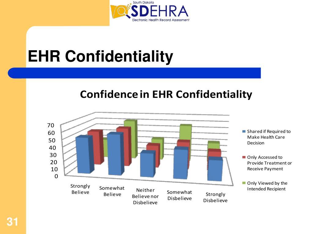 EHR Confidentiality