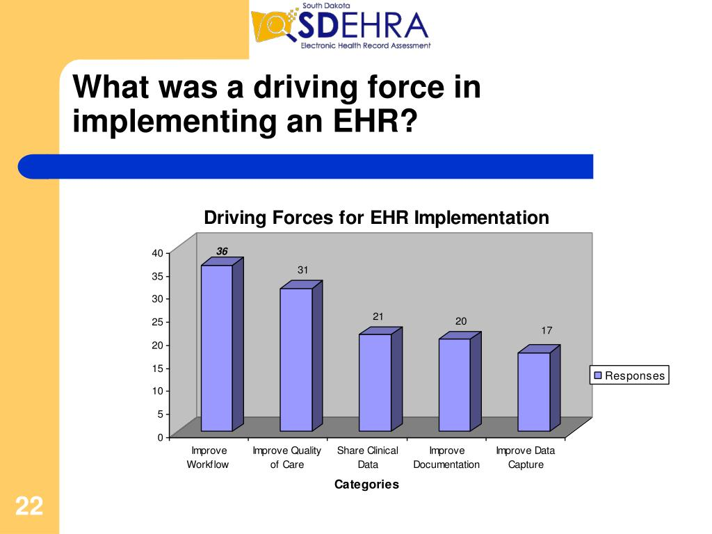 What was a driving force in implementing an EHR?