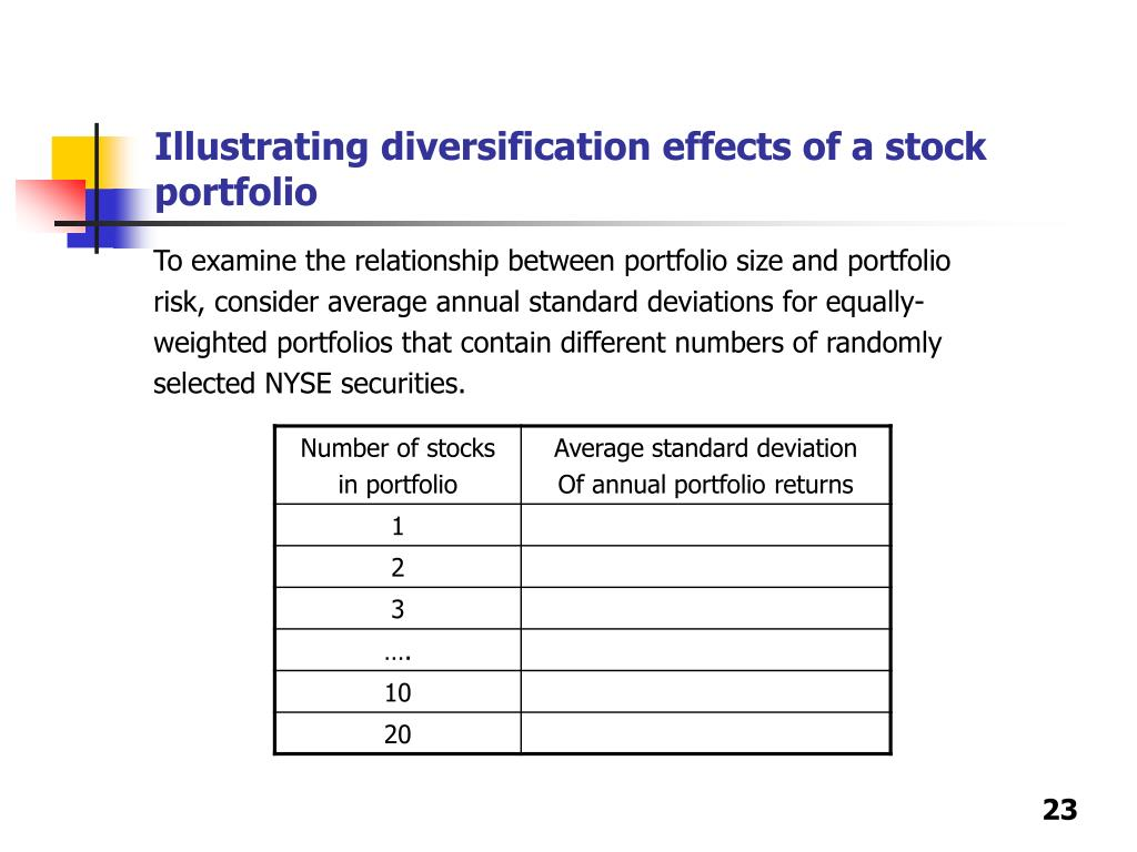Illustrating diversification effects of a stock portfolio