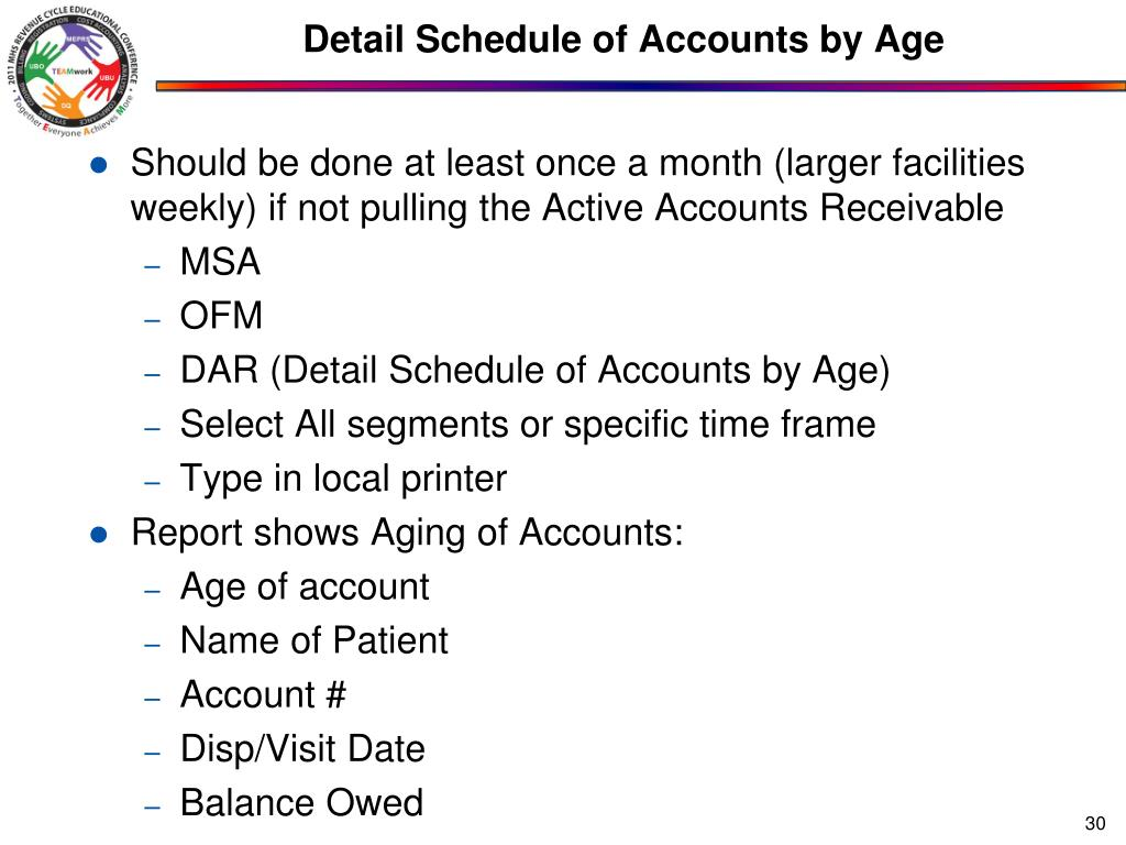Detail Schedule of Accounts by Age