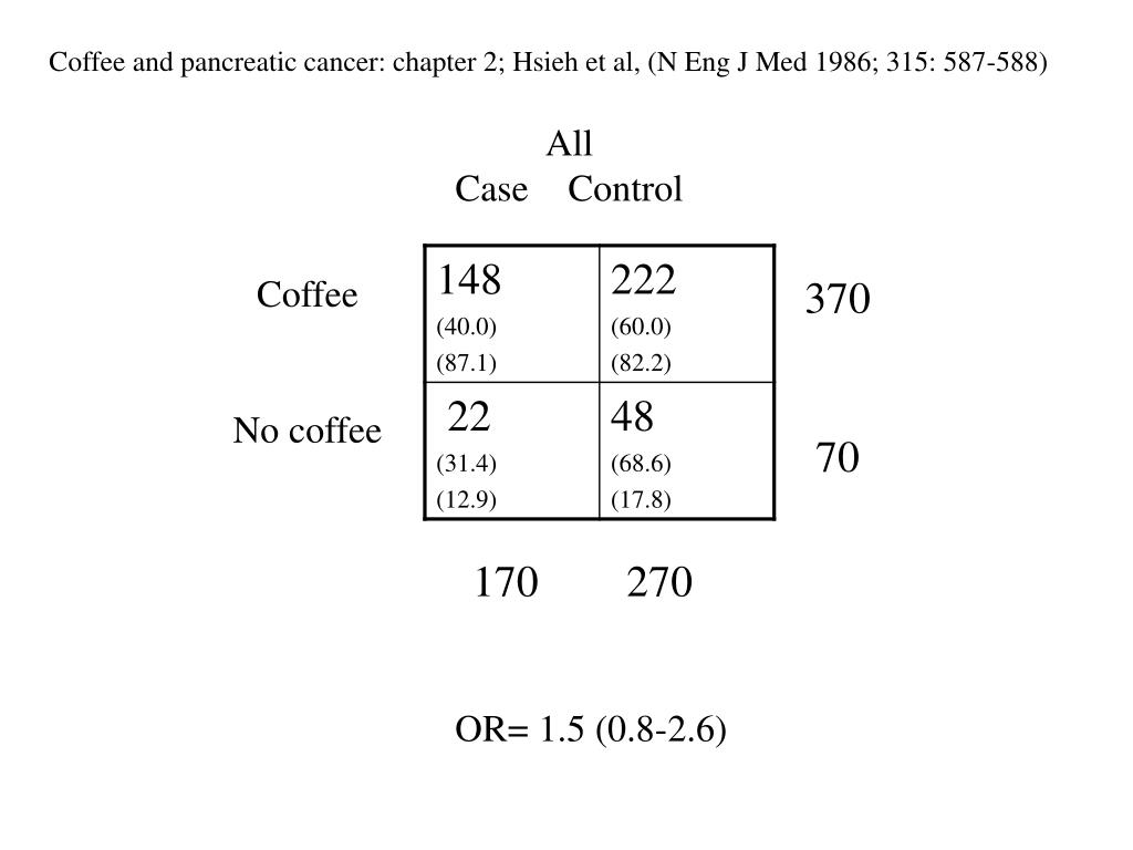 Coffee and pancreatic cancer: chapter 2; Hsieh et al,