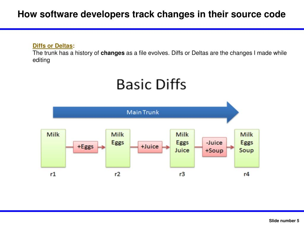 How software developers track changes in their source code