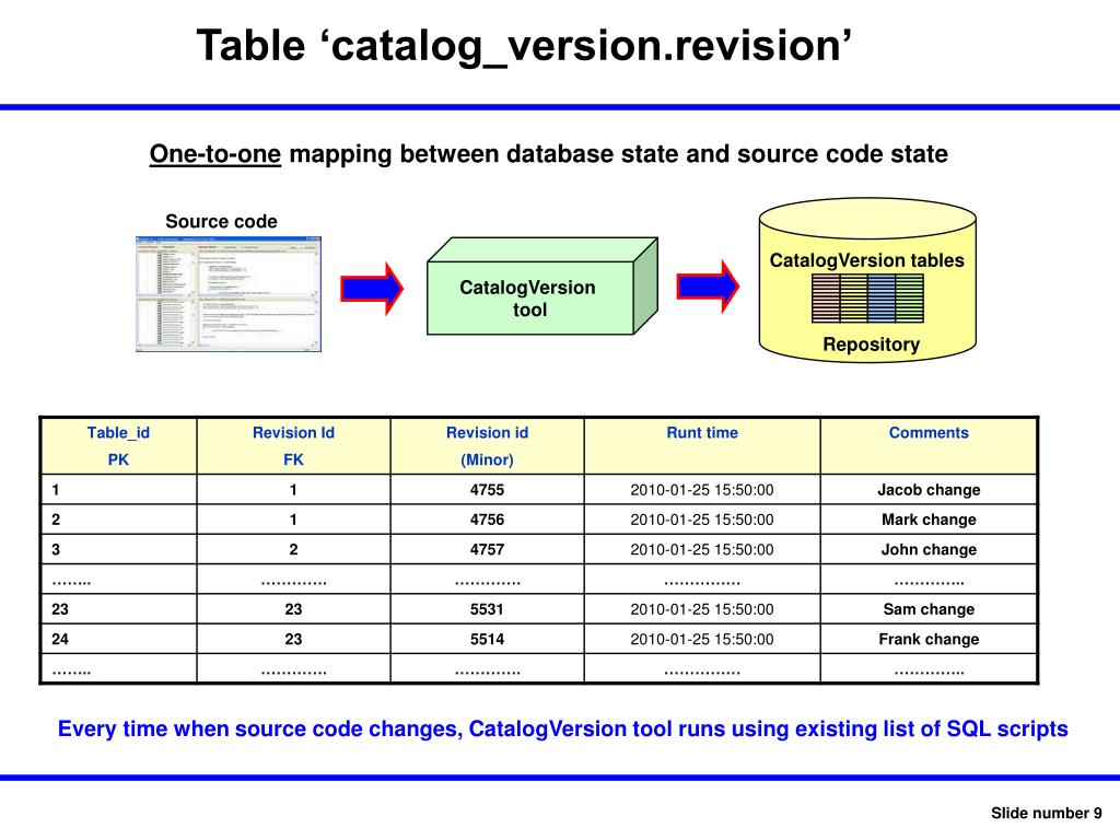 Table 'catalog_version.revision'