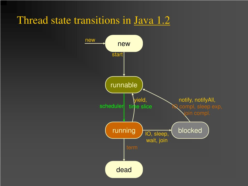 Thread state transitions in