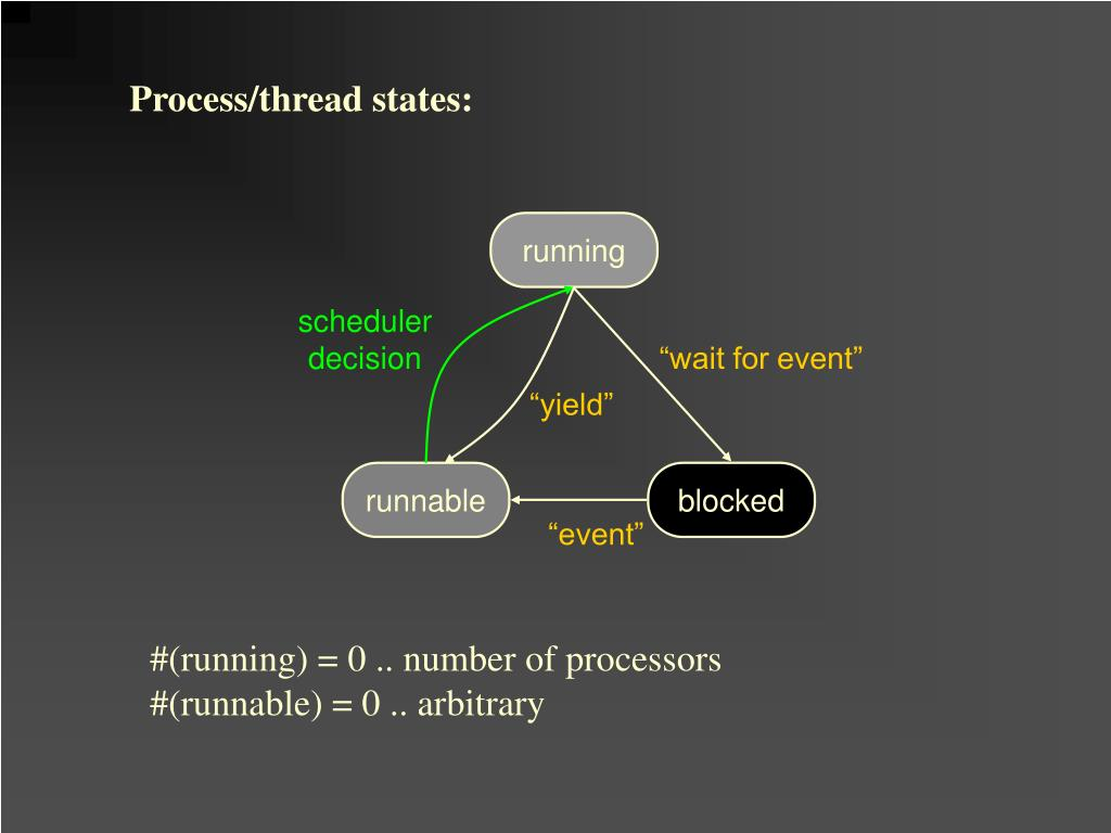 Process/thread states: