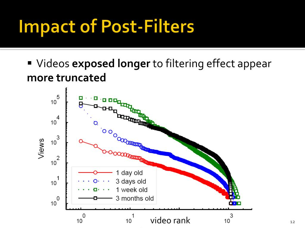Impact of Post-Filters