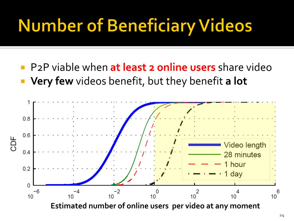 Number of Beneficiary Videos