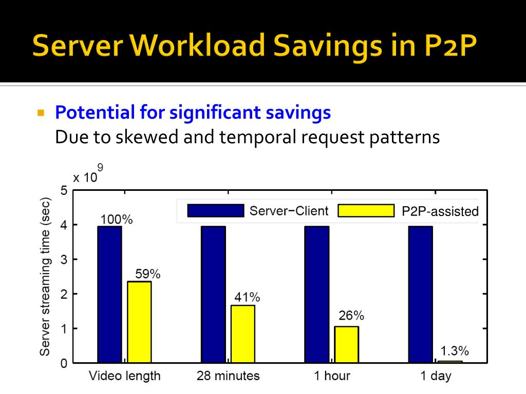 Server Workload Savings in P2P