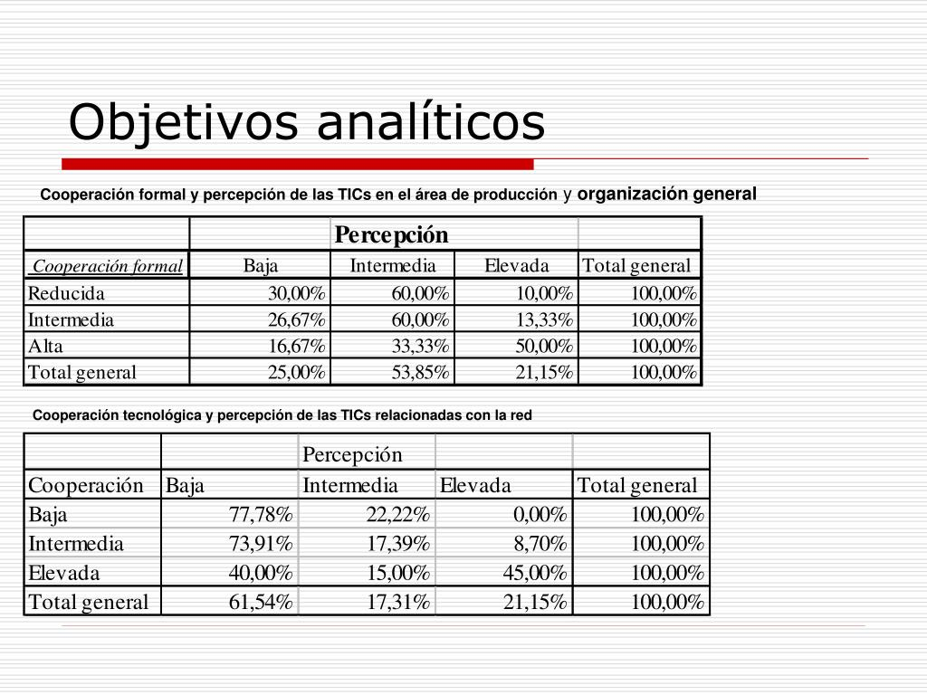 Objetivos analíticos