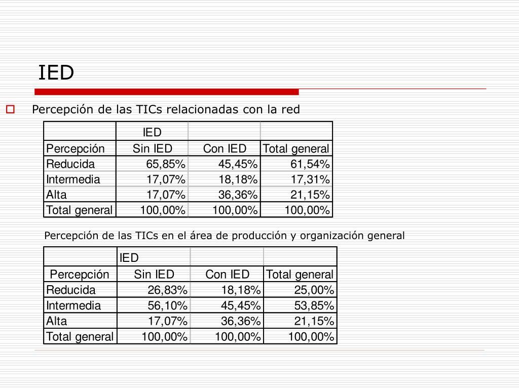 Percepción de las TICs relacionadas con la red
