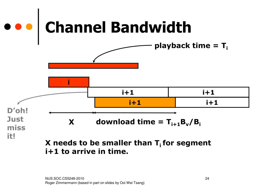 Channel Bandwidth
