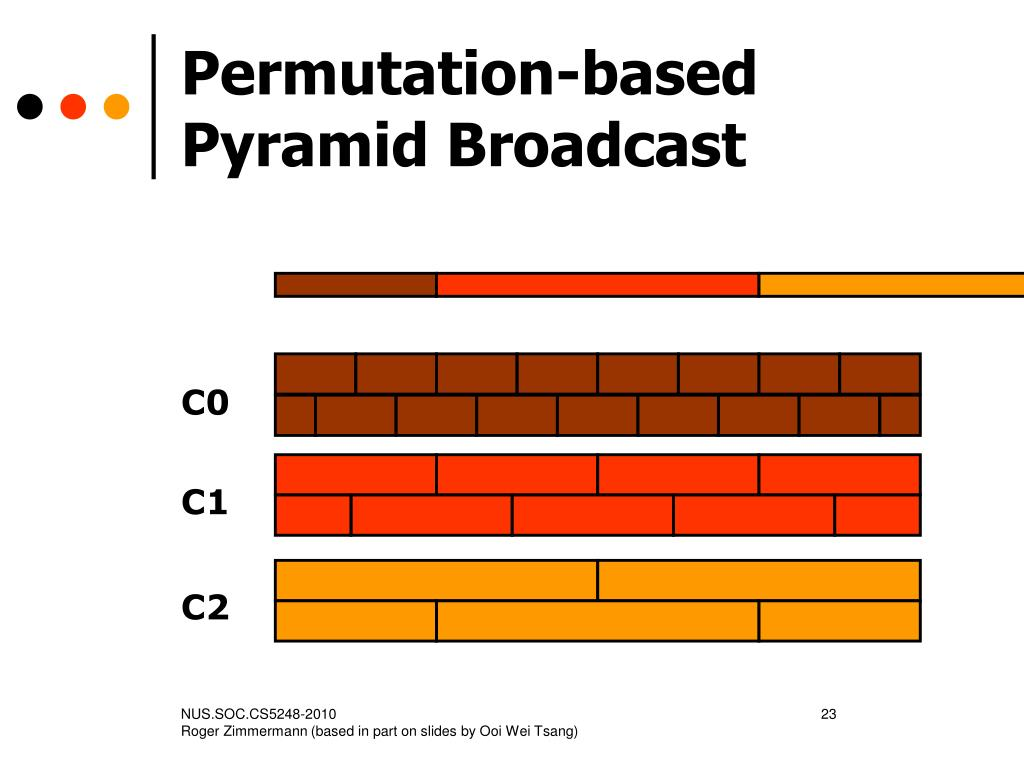 Permutation-based Pyramid Broadcast
