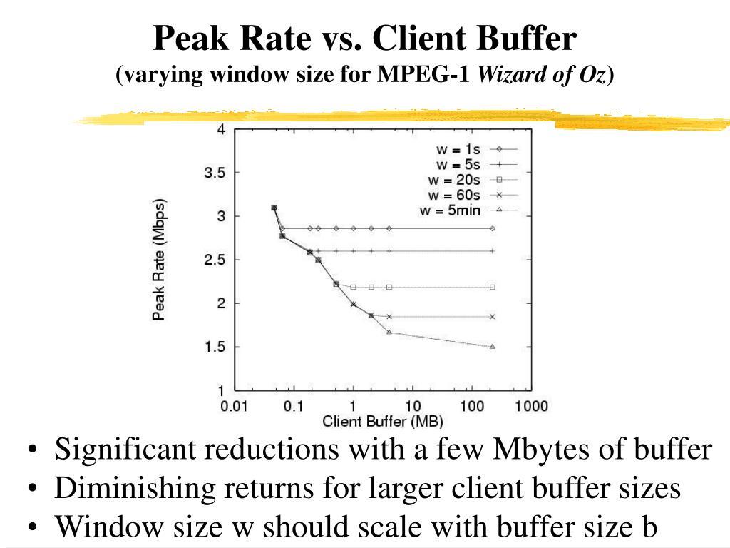 Peak Rate vs. Client Buffer