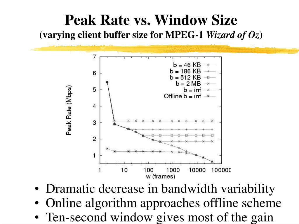 Peak Rate vs. Window Size