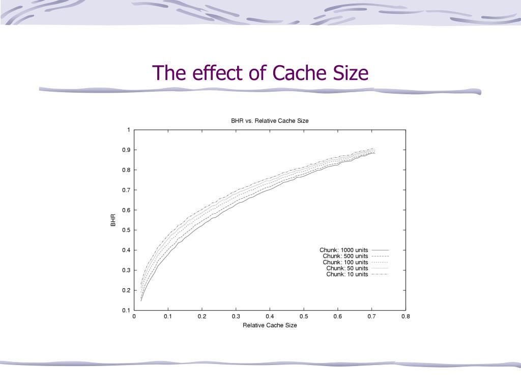 The effect of Cache Size