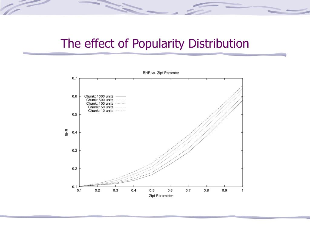 The effect of Popularity Distribution
