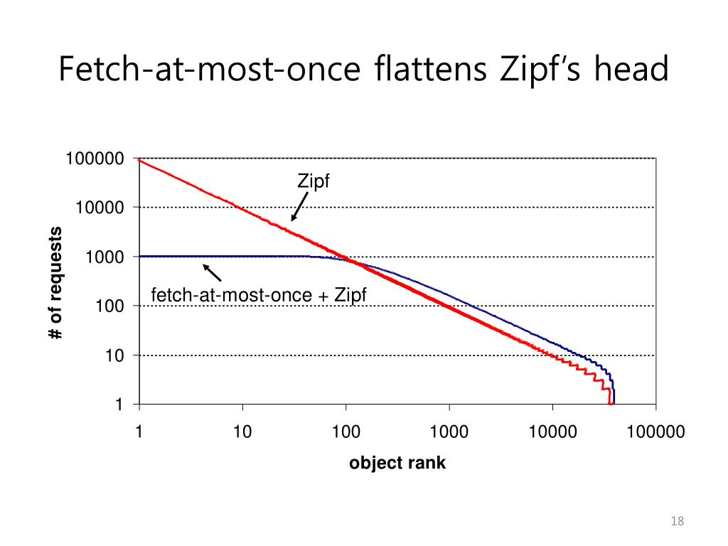 Fetch-at-most-once flattens Zipf's head