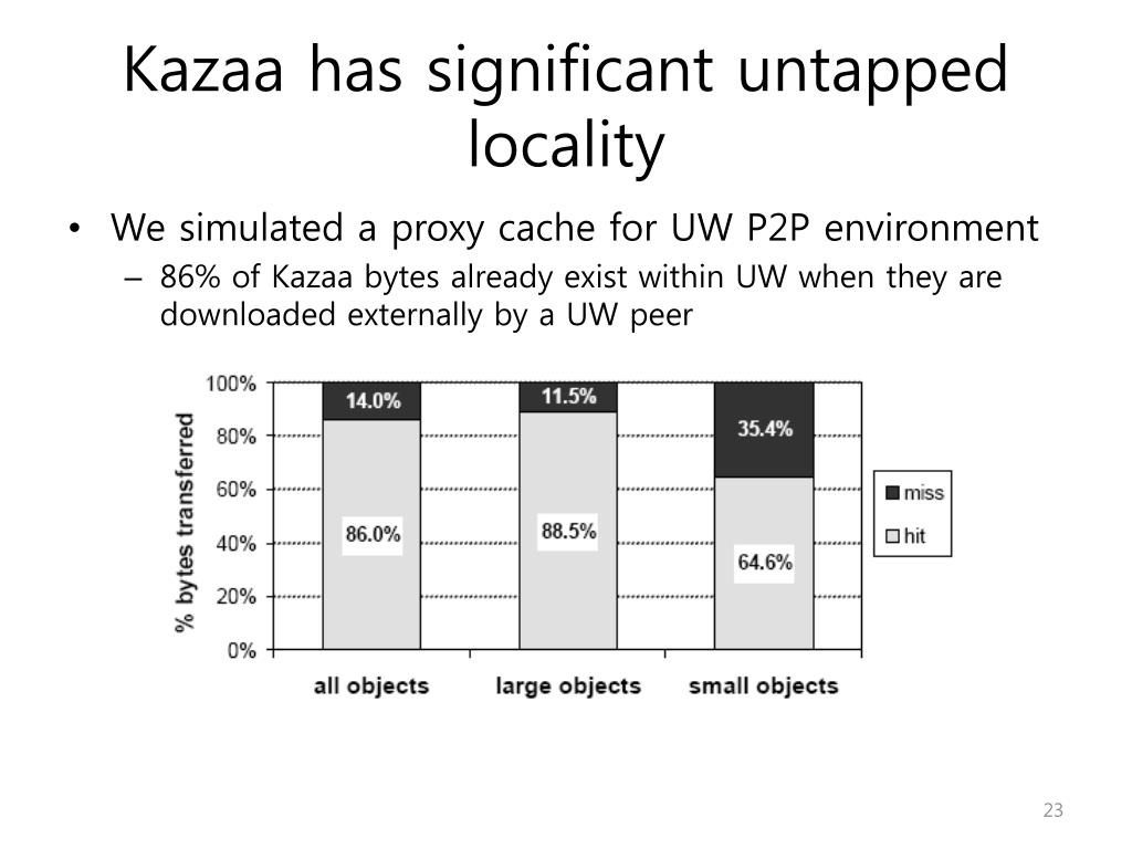 Kazaa has significant untapped locality