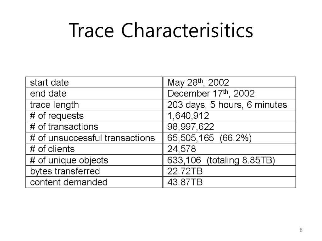 Trace Characterisitics