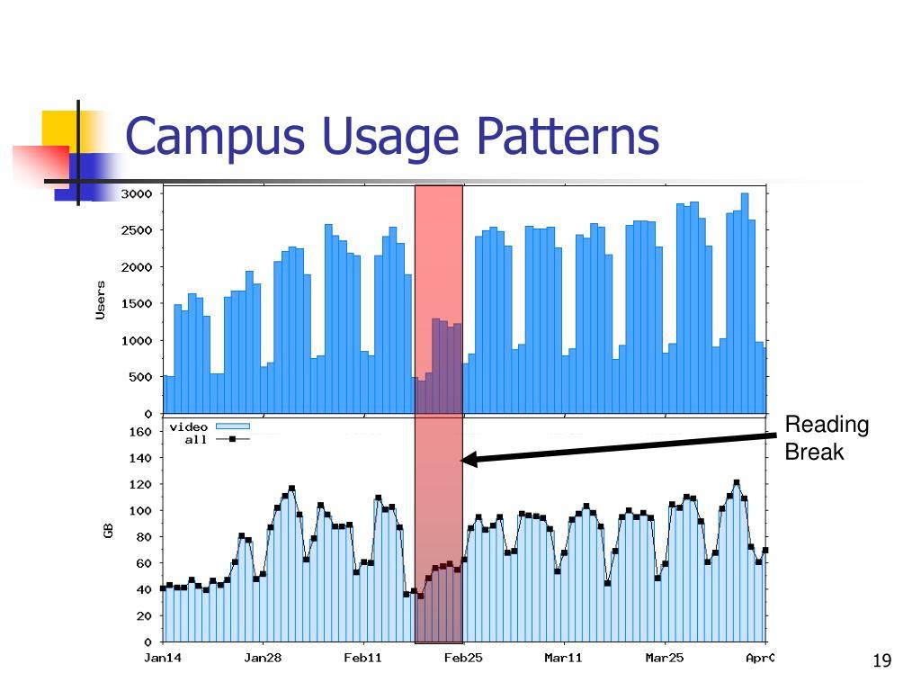 Campus Usage Patterns