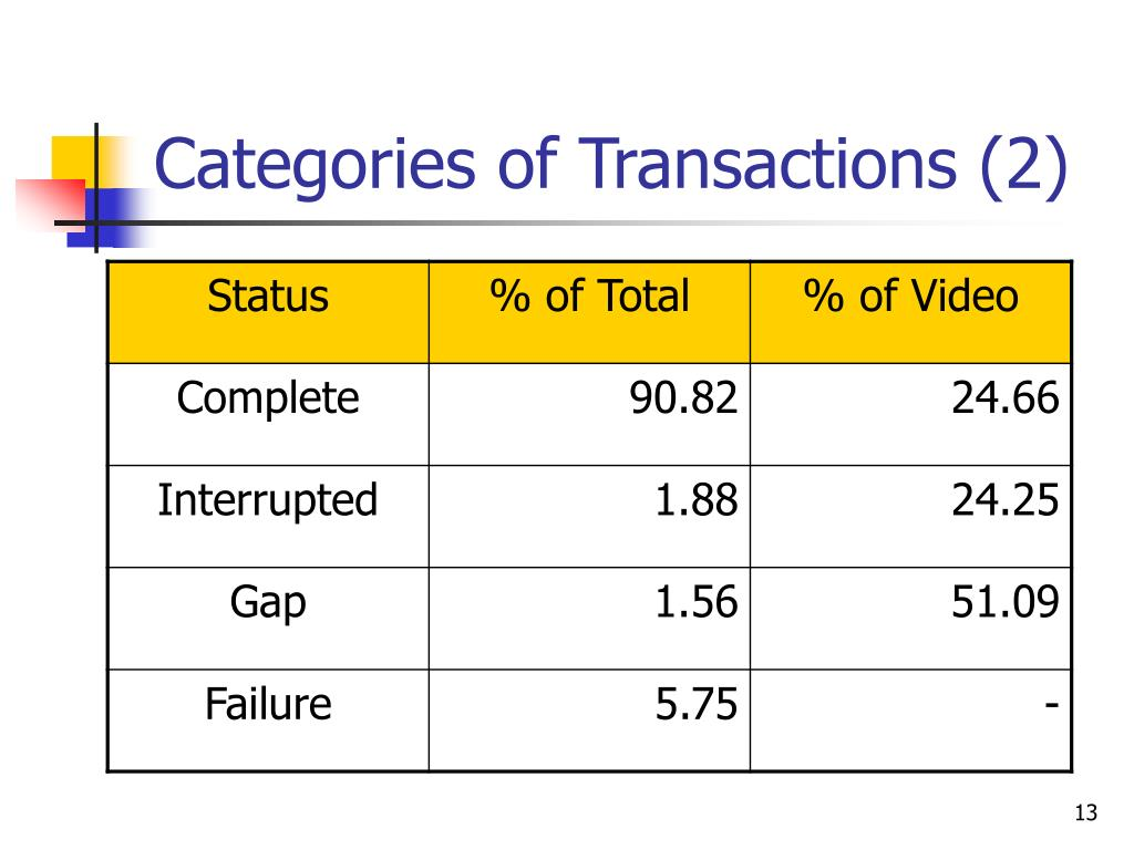 Categories of Transactions (2)