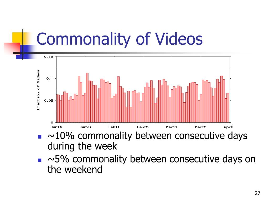 Commonality of Videos