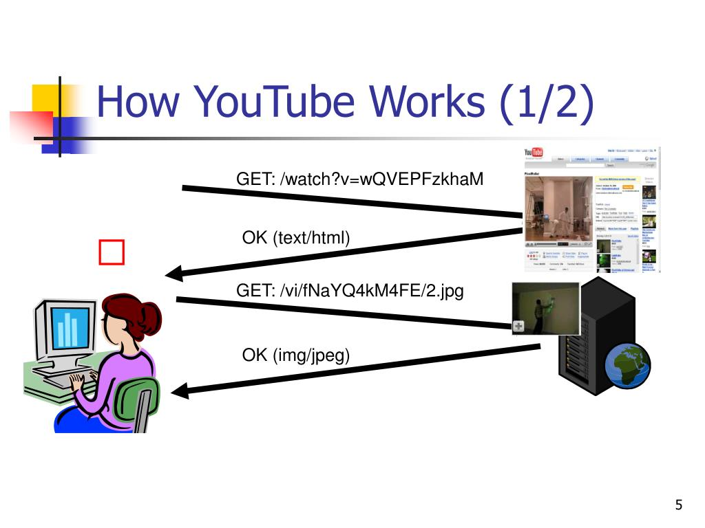 How YouTube Works (1/2)