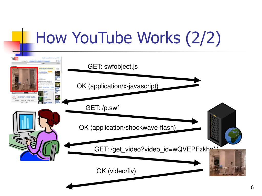 How YouTube Works (2/2)