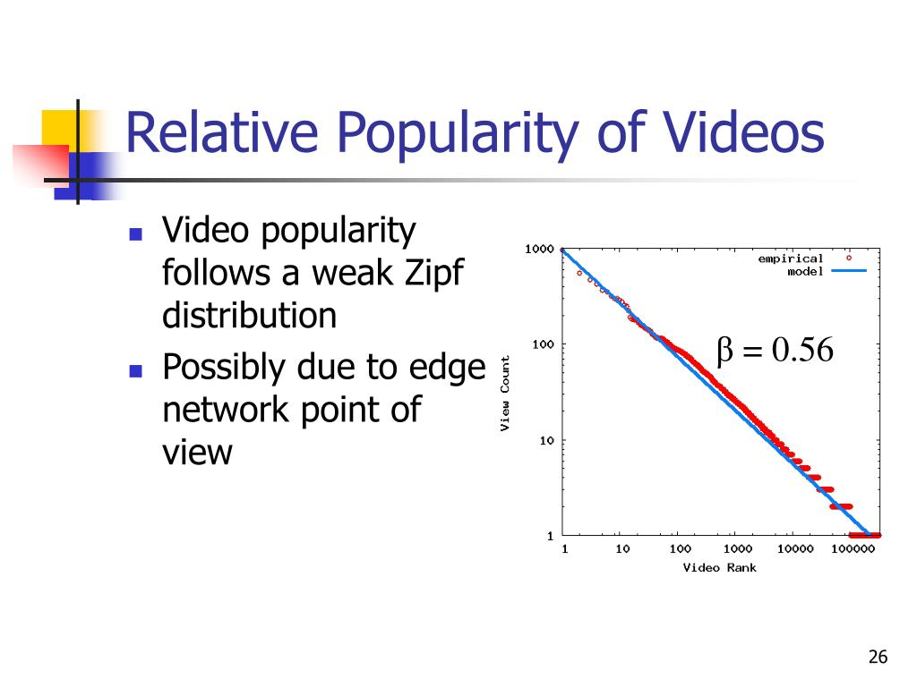 Relative Popularity of Videos