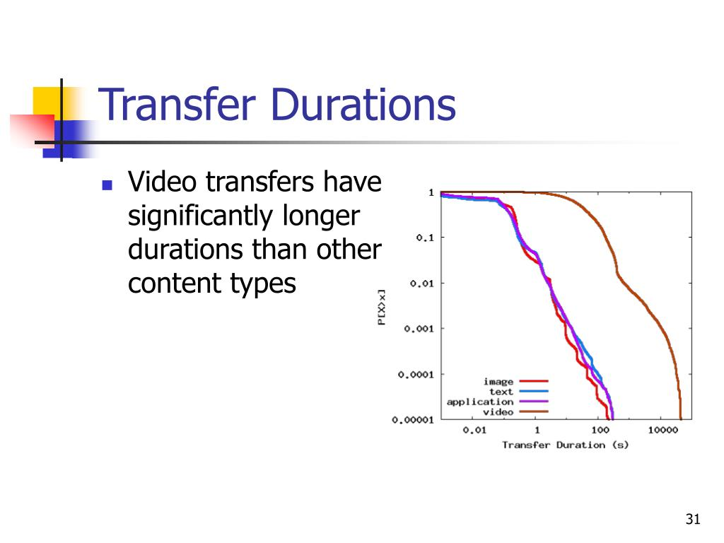 Transfer Durations