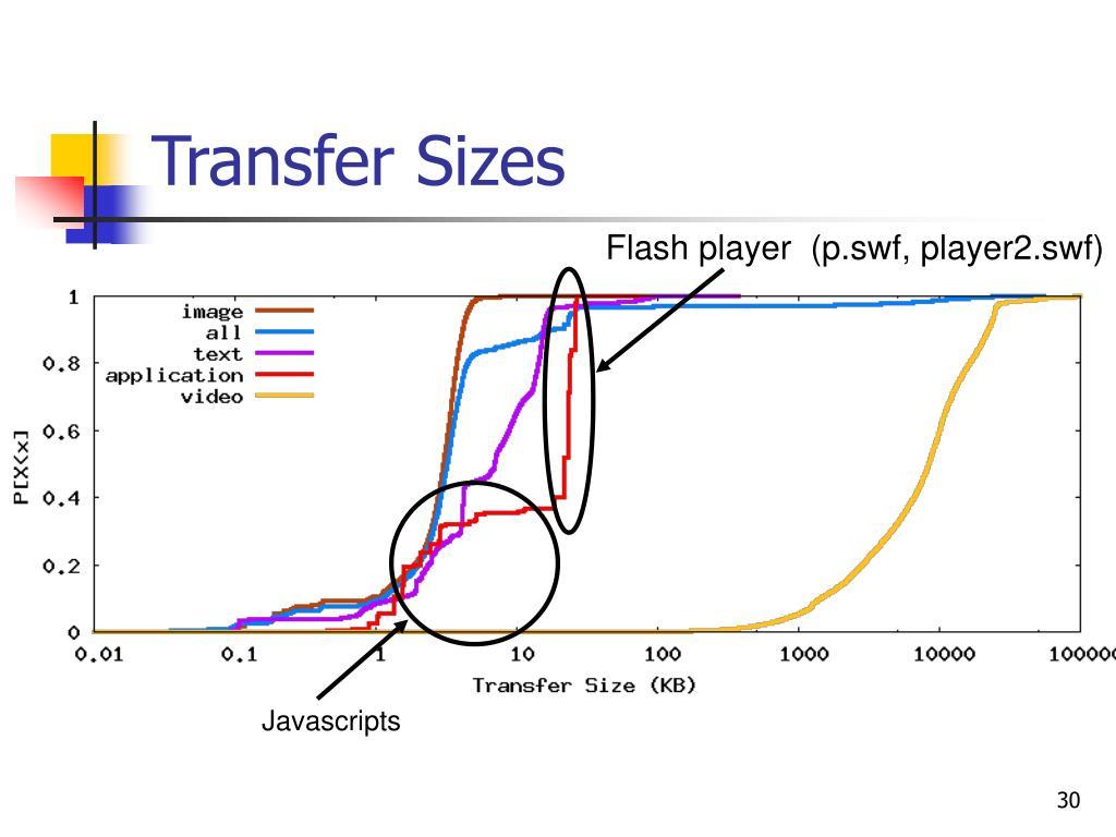 Transfer Sizes