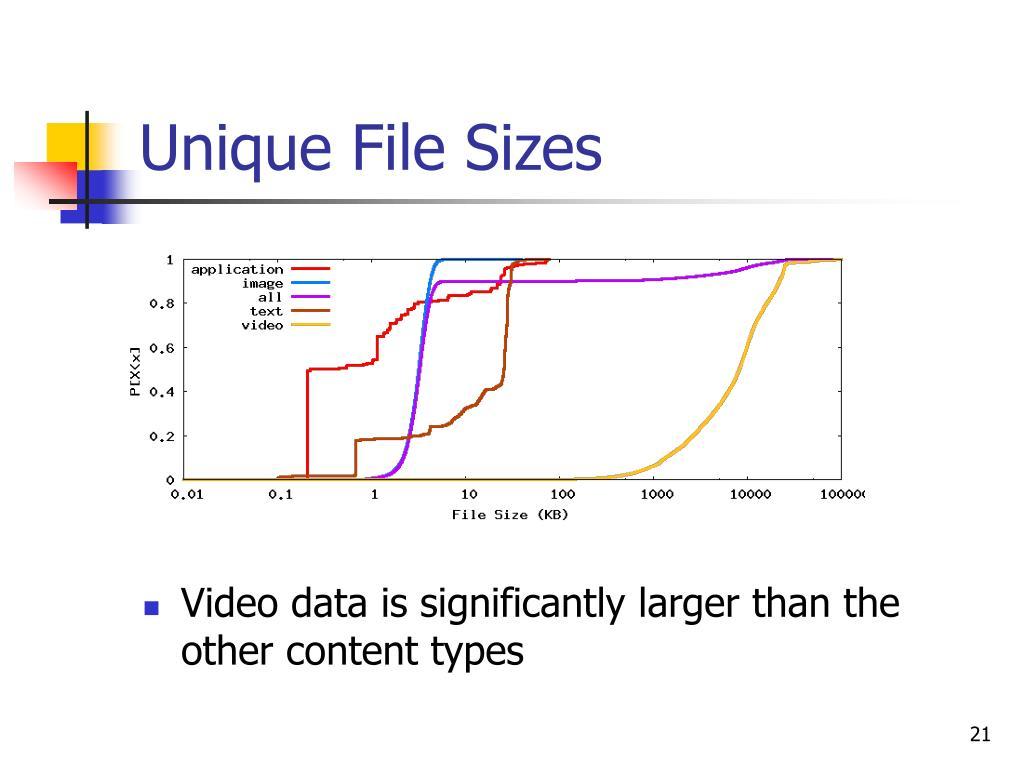Unique File Sizes