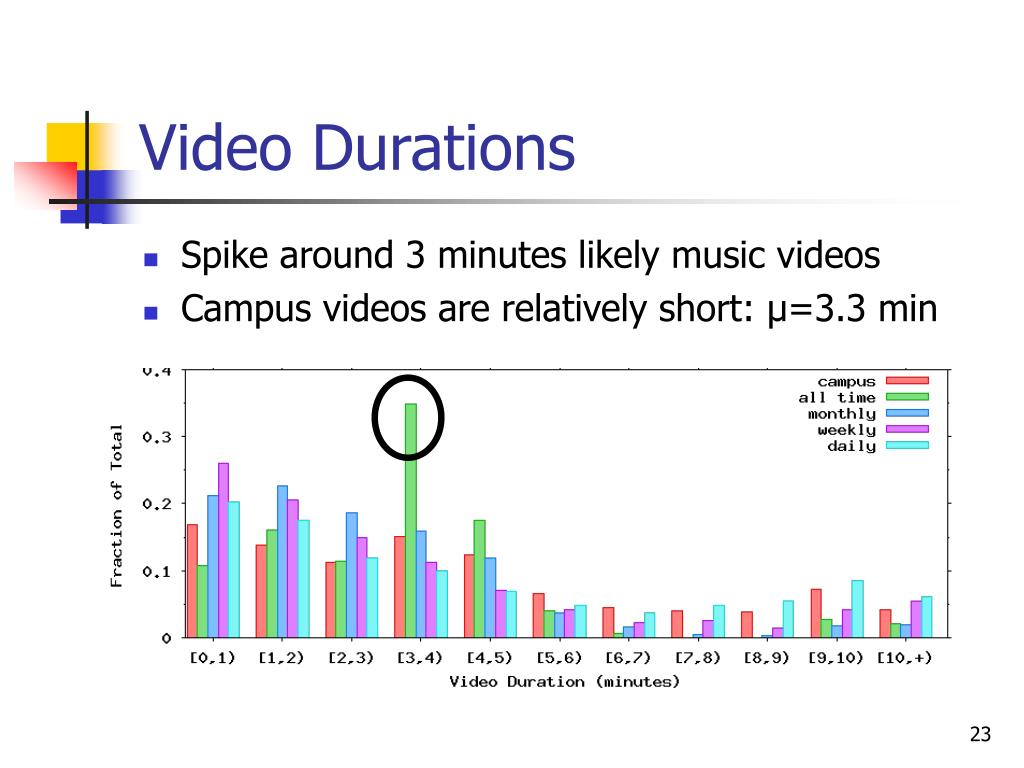 Video Durations