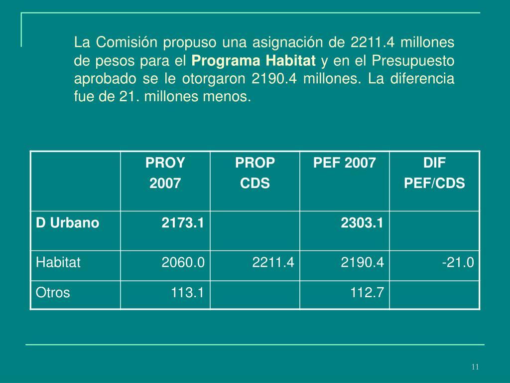 La Comisión propuso una asignación de 2211.4 millones de pesos para el