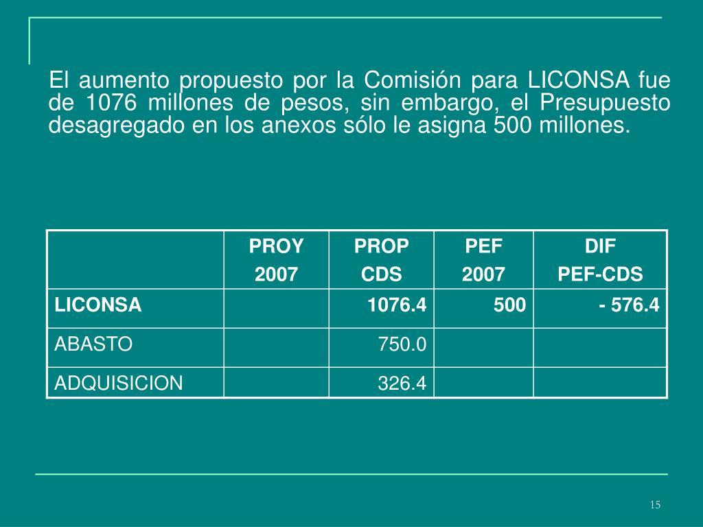 El aumento propuesto por la Comisión para LICONSA fue de 1076 millones de pesos, sin embargo, el Presupuesto desagregado en los anexos sólo le asigna 500 millones.