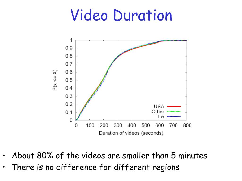 Video Duration