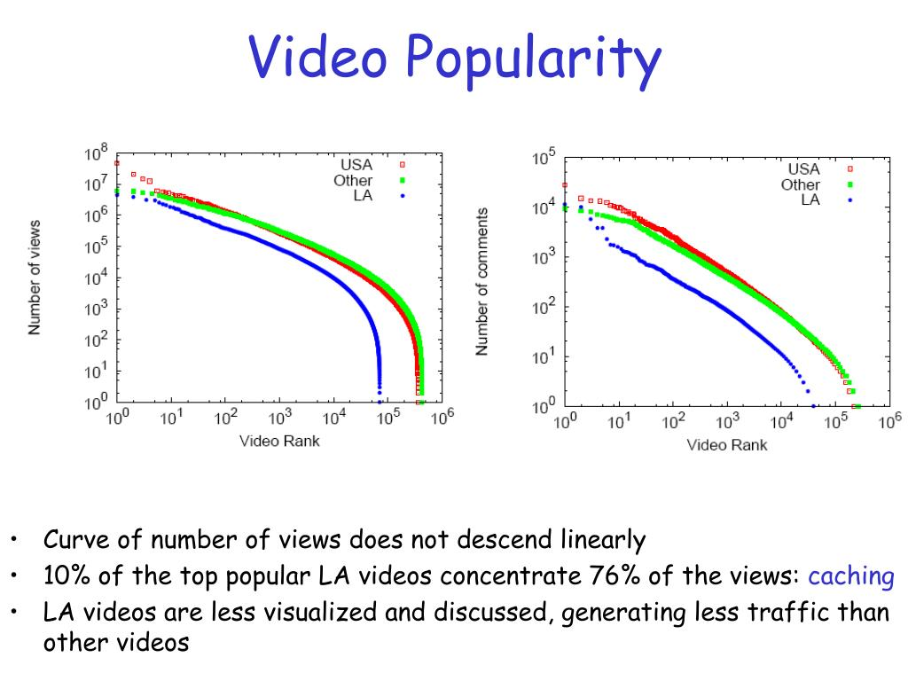 Video Popularity