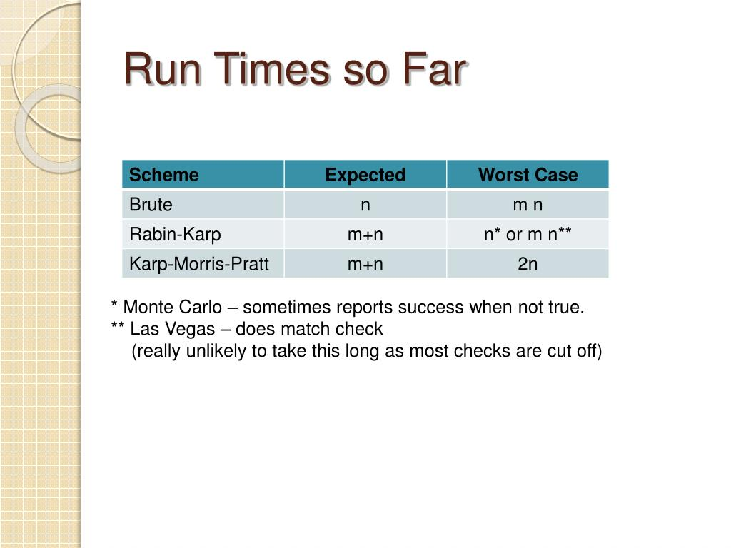 Run Times so Far