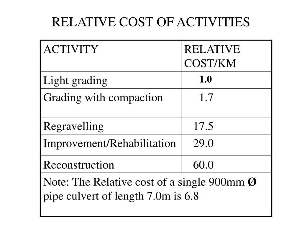 RELATIVE COST OF ACTIVITIES