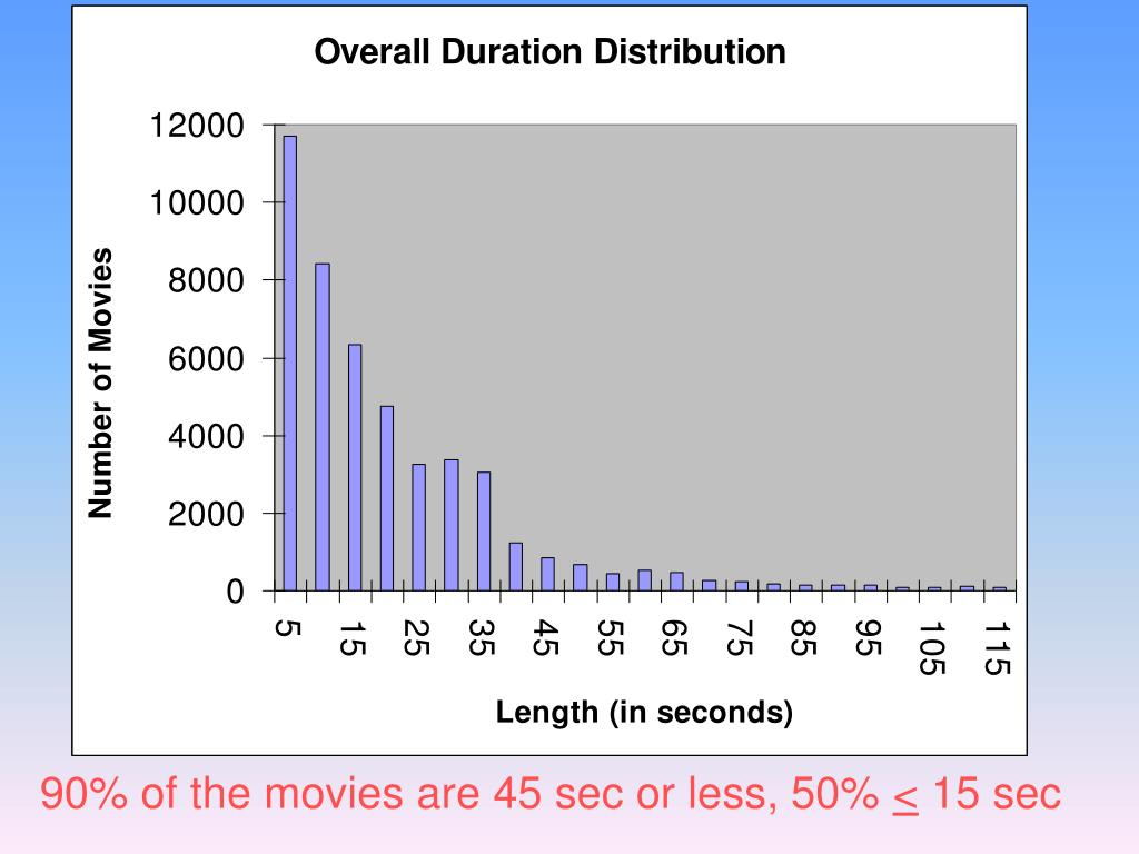 90% of the movies are 45 sec or less, 50%
